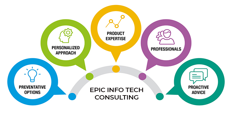 Technology Lifecycle Management: Epic Info Tech
